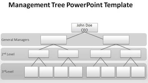 Blank Organizational Chart For Powerpoint Presentations Free
