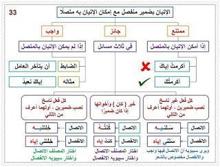 القواعد الأساسية للغة العربية موارد المعلم Arabic Language Learning Arabic Arabic Langauge