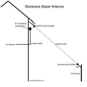 Shortwave sloper antenna | radio communications | Ham radio antenna