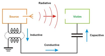 Electromagnetic Compatibility Wikipedia The Free Encyclopedia