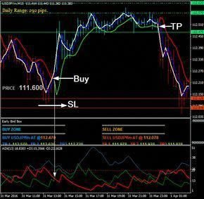 Download Free Forex Early Bird Breakout Strategy Forex Trading