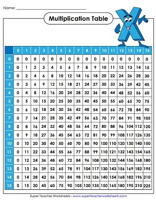 Multiplication Tables 0 15 Multiplication Table Multiplication Chart Multiplication