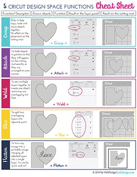 Tired of not knowing which tool to use in Cricut Design Space? This one-page cheat sheet is the perfect solution for you! Tired of not knowing which tool to use in Cricut Design Space? This one-page cheat sheet is the perfect solution for you! Cricut Air 2, Cricut Mat, Cricut Craft Room, Cricut Fonts, Cricut Vinyl, How To Use Cricut, Cricut Help, Polices Cricut, Vinyle Cricut