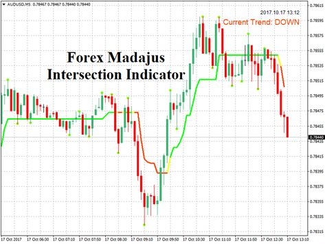 Download New Forex Madajus Intersection Indicator Forex