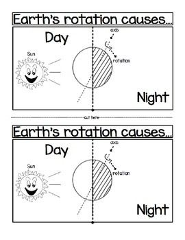 Earth S Rotation Causes Day And Night Earths Rotation Second Grade Science Earths Rotation Activities