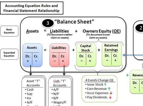 A simple reference guide to help students learn the accounting - basic balance sheet example
