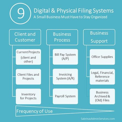 The Best Practices for Digital and Physical Filing Systems