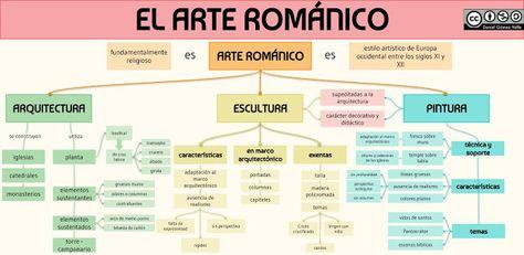 40 Ideas De Historia Del Arte Historia Del Arte Arte Clases De Historia Del Arte