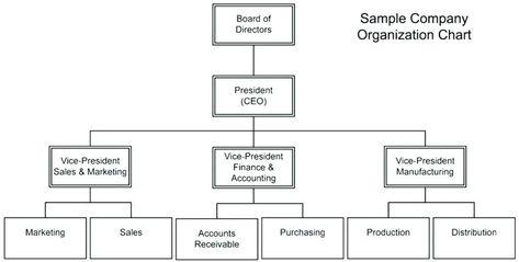 28 Church Organizational Chart Template In 2020 Organizational