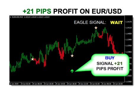 Eagle Master Forex System Super Profitable Daily Financial News