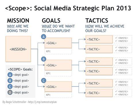 Social Media ROI: How To Define a Strategic Plan - Search Engine Watch