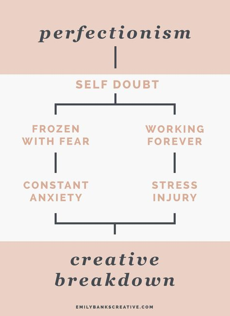 The flow chart of creative perfectionist burnout looks a little bit like this.