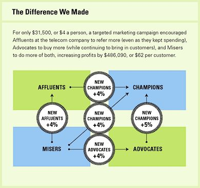 How Valuable Is Word of Mouth?