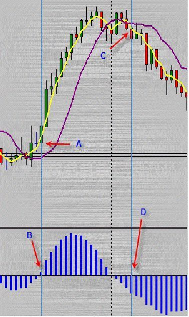 1 Minute Trend Momentum Scalping Strategy Is A Classic Trading