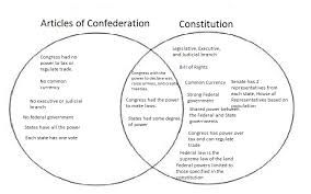 Image Result For 6 Foundational Principles Of The Constitution Worksheet Social Studies Middle School Homeschool Social Studies Social Studies Lesson