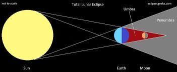 Image Result For Diagram Of Lunar Eclipse Lunar Eclipse Lunar Eclipse Diagram Sun And Earth