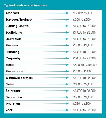 The 25+ best Loft conversion cost calculator ideas on Pinterest - product pricing calculator