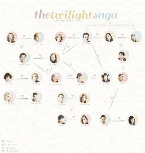 Robsten∞ — rkheaven: the twilight saga» relationships.