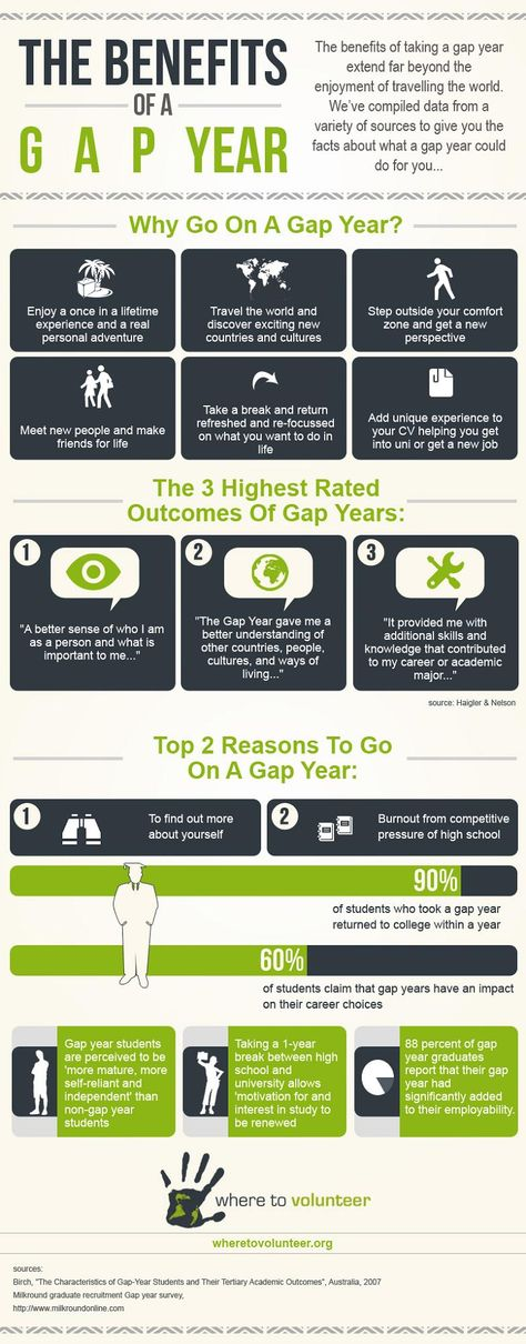 The Benefits Of A Gap Year #Infographic #Travel