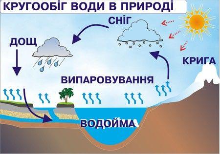 Кругообіг води в природі - Гайштут и его друзья в 2020 г ...