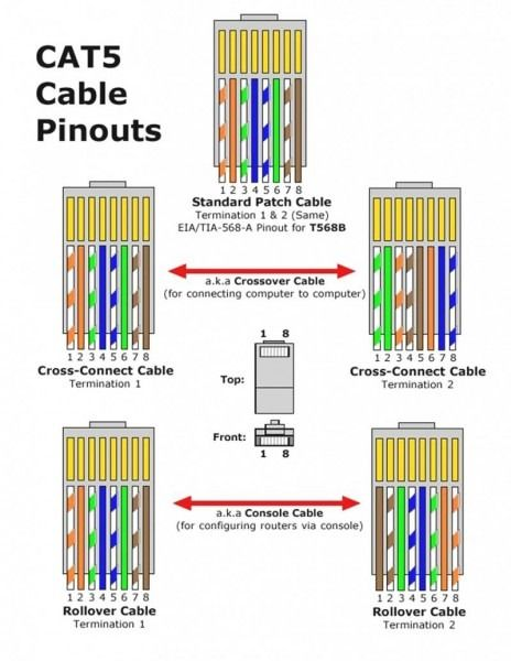[SCHEMATICS_49CH]  Pin by nguyen tan on shop tools | Ethernet cable, Ethernet wiring, Network  cable | Wiring Termination Instructions And Diagrams Rj11 Rj45 Jacks |  | Pinterest