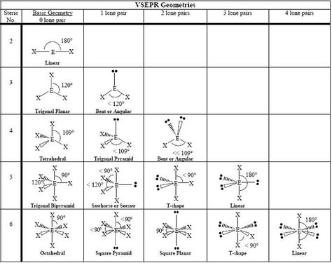 Table of Geometries Chemistry Pinterest Chemistry, Organic - molecular geometry chart