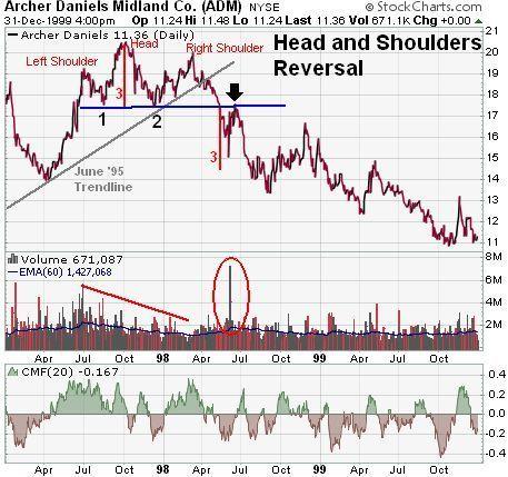 Daniels Trading Hand Signals