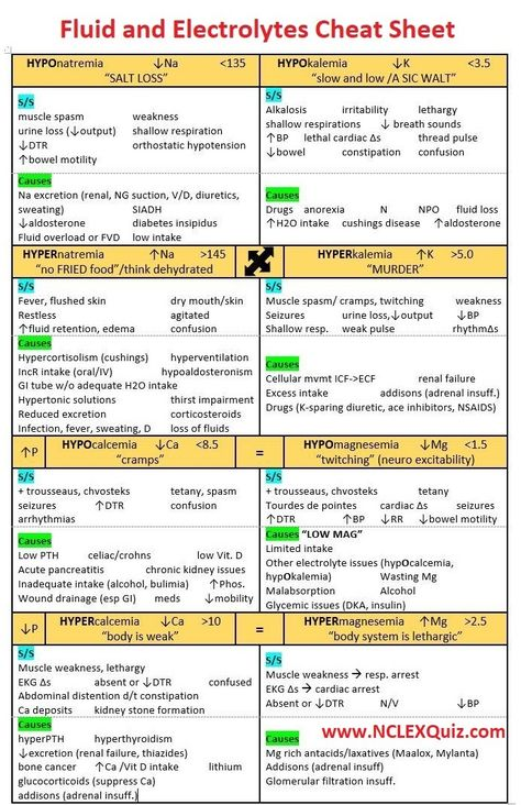 Fluid and Electrolytes Cheat Sheet for Nursing Students Fluid and Electrolytes Lab Values Fluid and Electrolytes Nursing Charts Fluid and Electrolytes Imbalances In this section of the NCLEX-RN examination, you will be expected to demonstrate your knowledge and skills for fluis and electrolyte imbalances in order to: Identify signs and symptoms of client fluid and/or … Continue reading Nursing Mnemonics: Fluid and Electrolytes Cheat Sheet