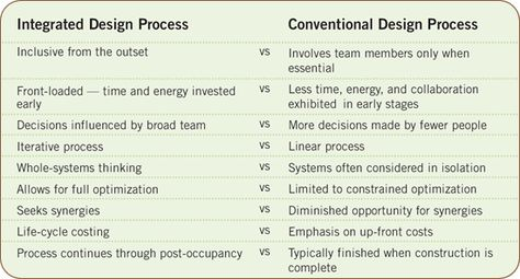 Integrated Design Process Vs Conventional Design Process With