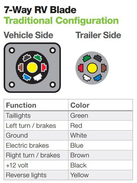 Trailer Wiring Diagram And Installation Help Towing 101 Trailer Light Wiring Trailer Wiring Diagram Trailer