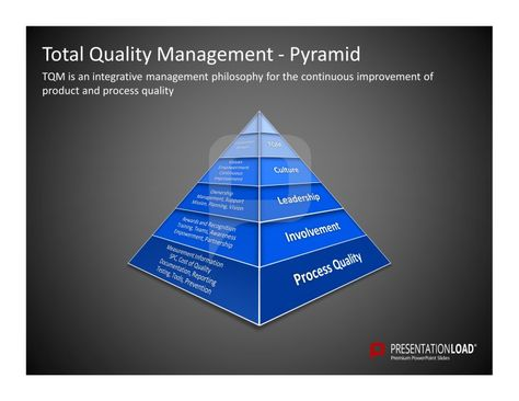 tqm of adidas The plan quality management process aims to produce a description of what the quality requirements are and how they are going to be achieved.