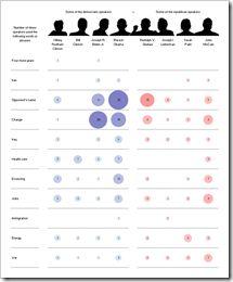 tabular chart