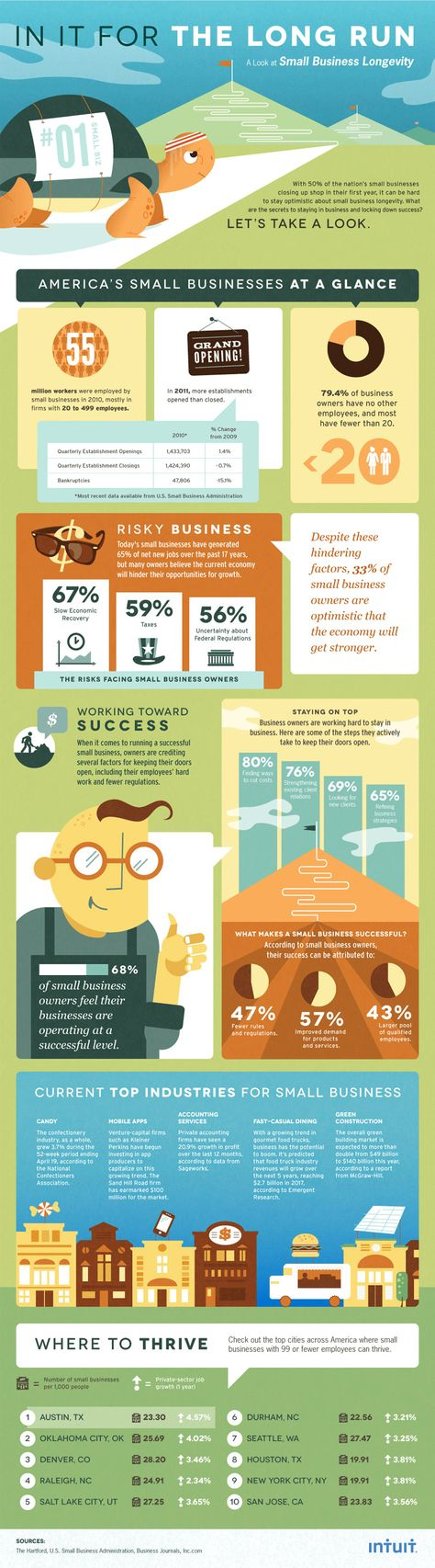 Inside Small-Business Growth: Top Industries and Other Success Secrets (Infographic)