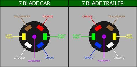 7 Blade Trailer Connector Diagram Post Date 20 Nov 2018 78 Source Http Assets Suredone Com 2 Trailer Wiring Diagram Trailer Light Wiring Trailer