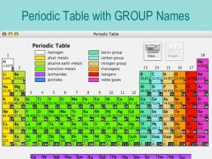 Colorful Periodic Table Group Name Periodic Table Names Period