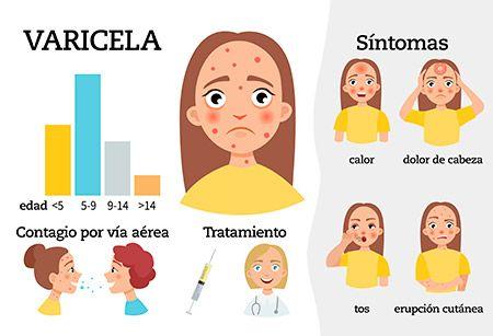 Sintomas Del La Lechina Dibujos Buscar Con Google Varicela Enfermedades Bacterianas Enfermedades Cronica