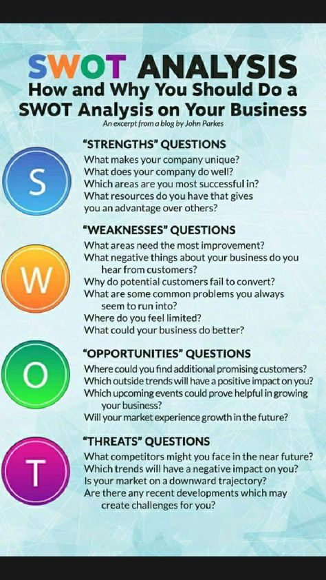 SWOT Analysis for every Business