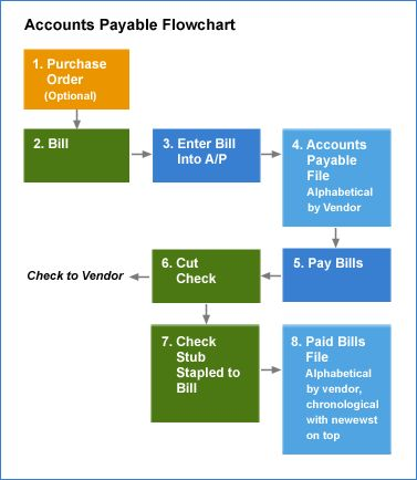 Flow of transactions in accounts payable system IFRSs and - purchase order sample format