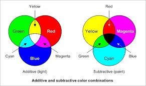 How To Make Paint Colors What Colors Make Pink Subtractive Color Three Primary Colors