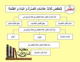 مكتبة لسان العرب علامات الإعراب علامات الرفع والنصب والخفض والجزم شرح مبسط مع الأمثلة وتحميل Pdf Reading Tips Reading Projects To Try