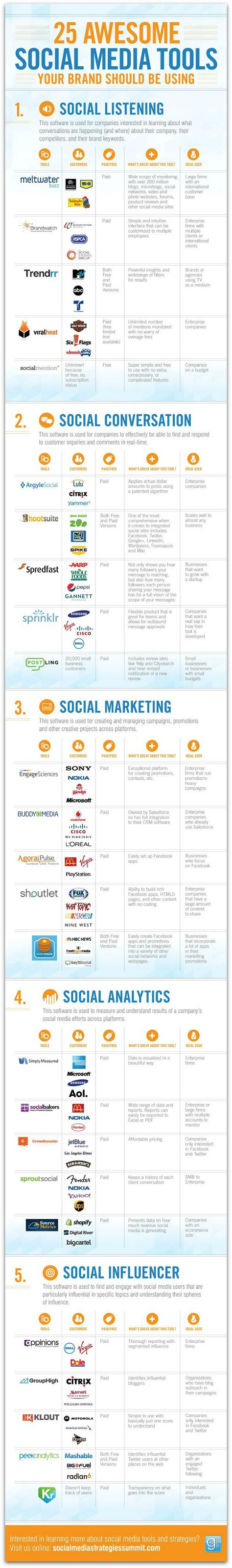 Your guide to the best social media management tools