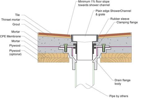 Floor Drain Details Ideas Shower Pan