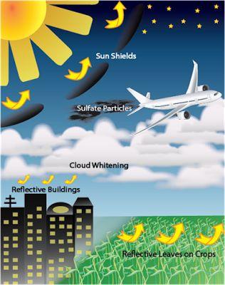 Image result for solar radiation management carbon dioxide removal