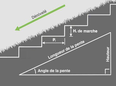 Comment Créer Un Escalier Extérieur En Pierre Leroy