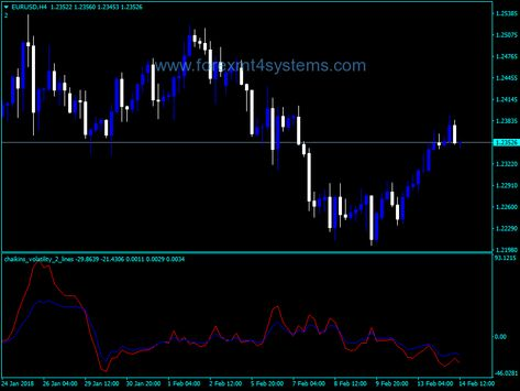 Forex Chaikin Volatility Two Lines Indicator Forex Trading