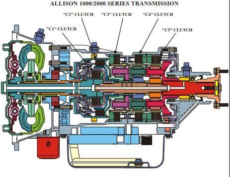New Post Allison 1000 2000 Automatic Transmission Service Group Has Been Publish Transmission Service Automatic Transmission Service Automatic Transmission