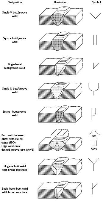 217 best The Nerdy Side I Love Of My Life images on Pinterest - best of mechanical blueprint definition