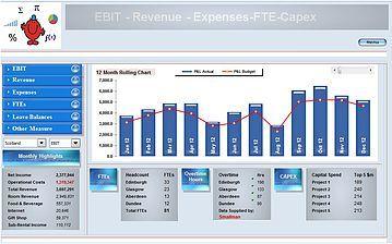 Revenue Expense Excel Dashboard | Dashboards | Dashboard
