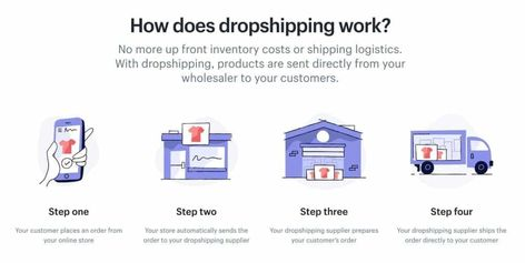 Dropshipping for Beginners: What Is It & How to Start Today?