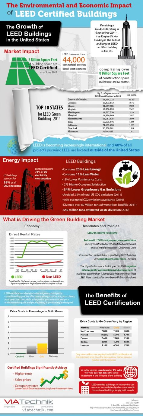 leed and the impact on the Leadership in energy and environmental design (leed) is one of the most popular green building certification programs used worldwide developed by the non-profit us green building council (usgbc) it includes a set of rating systems for the design, construction, operation, and maintenance of green buildings, homes, and neighborhoods that aims to help building owners and operators be.